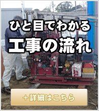 工事の流れのイメージ